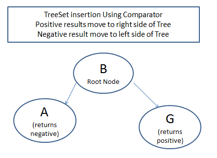 TreeSet-in-Java