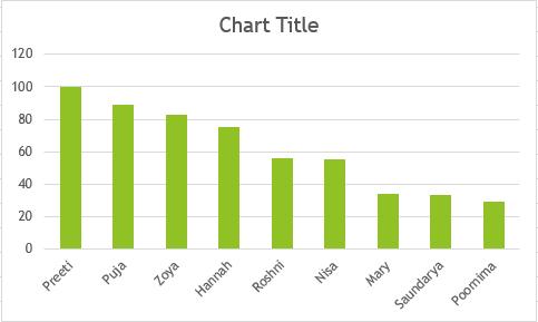 Charts 1
