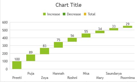 Charts 3