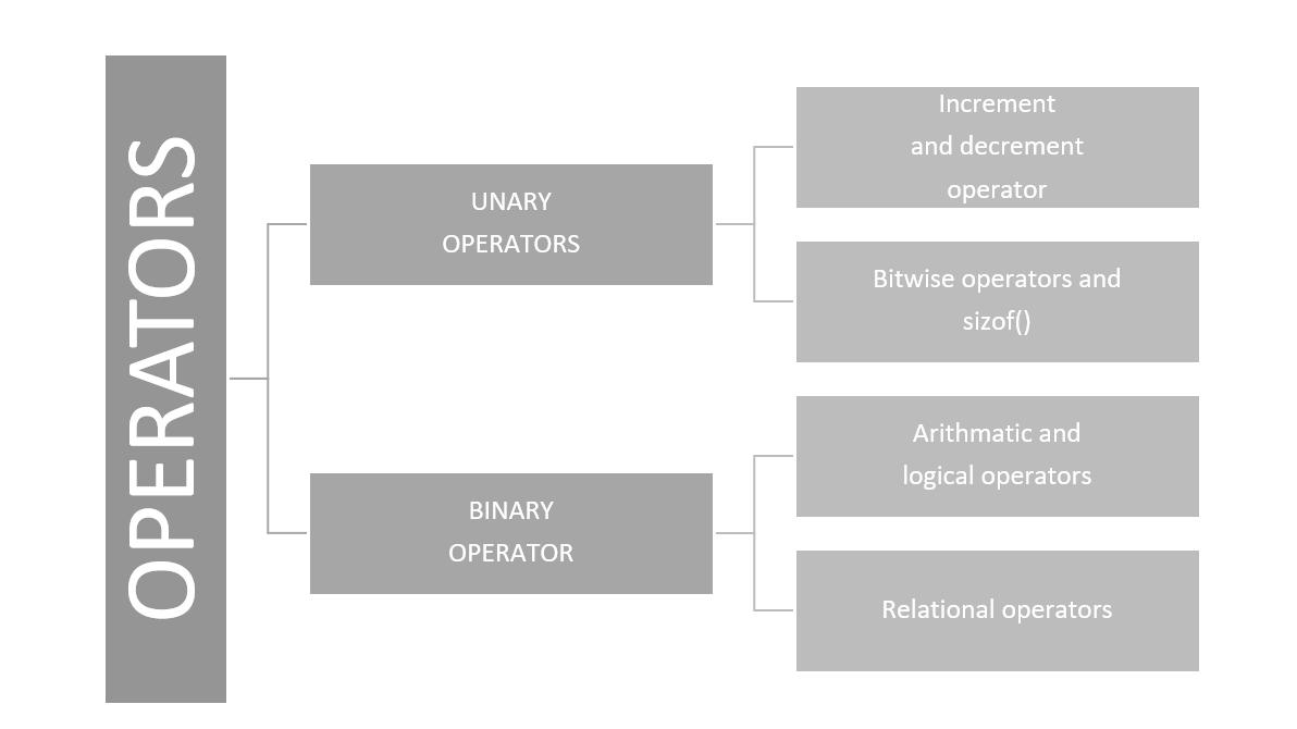 unary operator