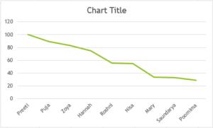 Charts 4